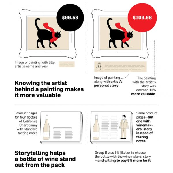 Infographic: How Storytelling Is Helping Brands Sell More Products
